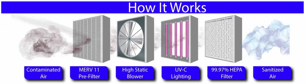 how air purifier works graphic