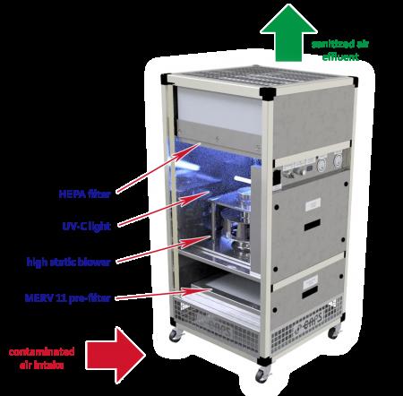 Custom air purifier